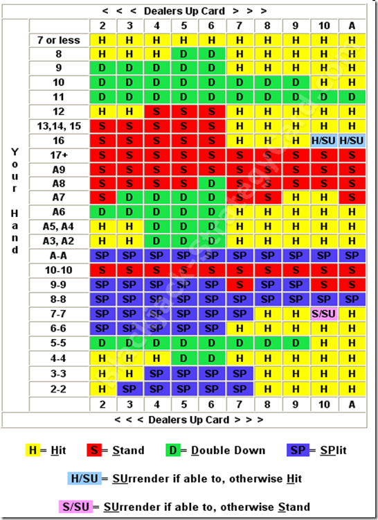 blackjack chart